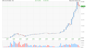 Litecoin Price Chart All Time Litecoin Price Surges Almost 400 In 3 Days To 48 Bitcoin