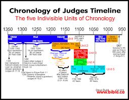 Chronological Bible Timeline Chart Www Bedowntowndaytona Com