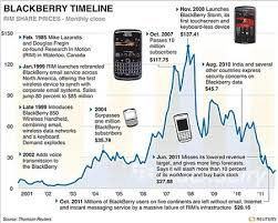 Blackberry Price Chart Nvc The 0710 Edition Transitions Blackberry Martha Stewart