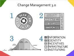 how to change the world change management management  change management