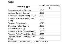 Bearing Friction Basics A Primer Bearing Tips