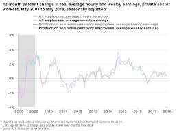Real Wage Growth Chart Upfina Blog Real Wage Growth Usually Weak Before