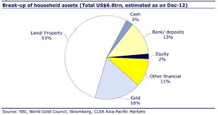Urbanomics Indias Savings Chart Of The Day