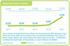 icbc car insurance rates calculator 44billionlater