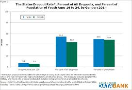 high school dropout rates child trends 01 fig2