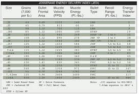 Gun Caliber Strength Chart Muzzle Energy And Ballistics Gun Belts Blog