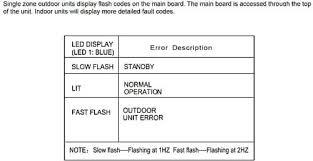 lennox outdoor ac unit. lennox ac main board error codes led display 1 outdoor ac unit