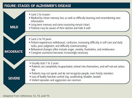 Stages Of Alzheimer S Disease Chart Pin By Laurie Ann Woo On Health Alzheimers Disease