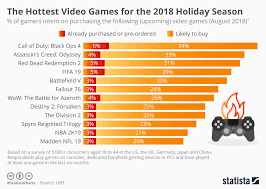 Chart The Hottest Video Games For The 2018 Holiday Season