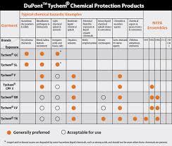 Tychem Size Chart Dupont Tychem Products Sunrise Ind