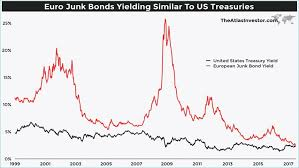 Have Bond Investors Really Gone Mad This Time Jeroen