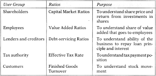 essay on financial ratios for students company accounting in addition financial ratios are used for specific purpose one such specific use is prediction of industrial sickness auditors also use ratios to form an