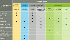 aurecon graduate jobs and internships aurecon sydney offices