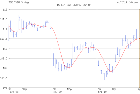 Tsx Quotes And Charts S P Tsx Global Base Metals Index Tse Txbm Index Chart
