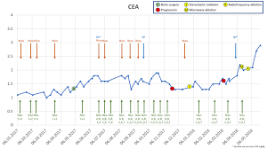 Cea Level Chart Week 144 Mystery Of The Increasing Tumor Marker Cea A