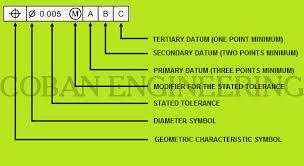 Gd T Geometric Dimensioning And Tolerancing Geometric