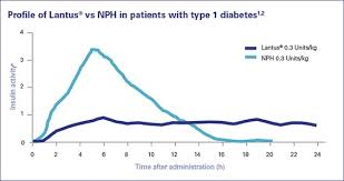 Profile Of Lantus Vs Nph In Patients With Type 1 Diabetes