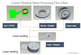 linear vibration motor introduction