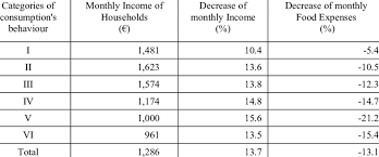 Monthly Income And Expenses Impacts Of The Crisis On Monthly Income And Food Expenses