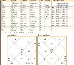 What Career Path Please Read Vedic Chart Astrologers