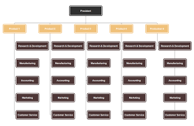 All You Need To Know Organizational Chart