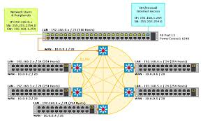 wan configs powerconnect forum network switches dell community dell network diagram software at Dell Network Diagram