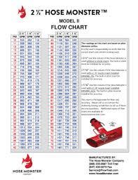 Pitot Pressure Flow Chart 71 Right Hose Flow Chart