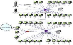 Дипломная работа Компьютерные сети проектирование создание  Имитационная модель разработанной компьютерной сети Дипломная работа