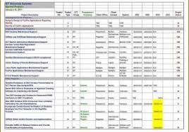 Best Free Gantt Chart Software For Mac Easybusinessfinance Net