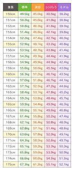 151cm 平均 体重