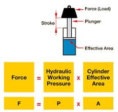 Hydraulic Cylinder Pressure Chart Basic Hydraulics