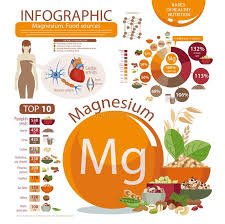 Infographics Of Magnesium Content In Natural Organic Food