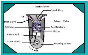 four stroke petrol engine working and principle p v diagram compression stroke