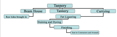 Leather Tanning Process Flow Chart Tannery Process Flow Chart 2019