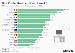 Gdp Chart By Country Chart How Productive Is An Hour Of Work Statista