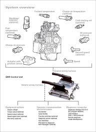 deutz dvert technology engine and machine control