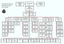 State Government Flow Chart Local And State Government Anchor Chart Bedowntowndaytona Com