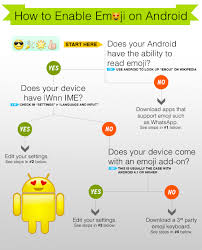 How To Enable Emoji On Android