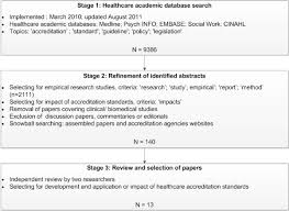 Standards Of Review Chart Literature Search Review And Selection Flow Chart