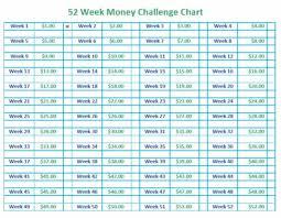 52 Week Money Chart 52 Week Money Challenge How It Works Free Printable Template