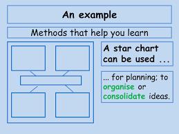 Visual Organiser A Star Cluster Or Idea Chart Eal Nexus