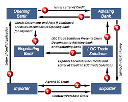 Loc Trade Solutions Flow Chart