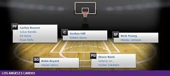 Lakers Depth Chart Los Angeles Lakers Depth Chart 2014 15 Nba Season Nba
