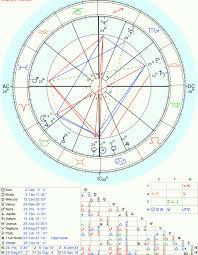 Soulmate Composite Chart Starsmoonandsun