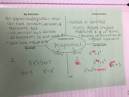 Coefficient Frayer Model Algebra 2 Unit 5 Interactive Notebooks Polynomial Functions