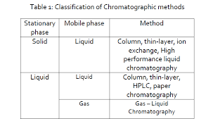 Hplc Solvent Polarity Chart A Review On Chromatography With High Performance Liquid