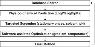 Efficient Hplc Method Development Using Structure Based
