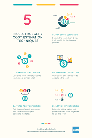 Create A Project Budget That Works The Complete Cost