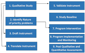 Evaluation Design And Methodology Design Implementation Monitoring And Evaluation Dime