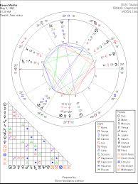 Astrology Chart Vsl2